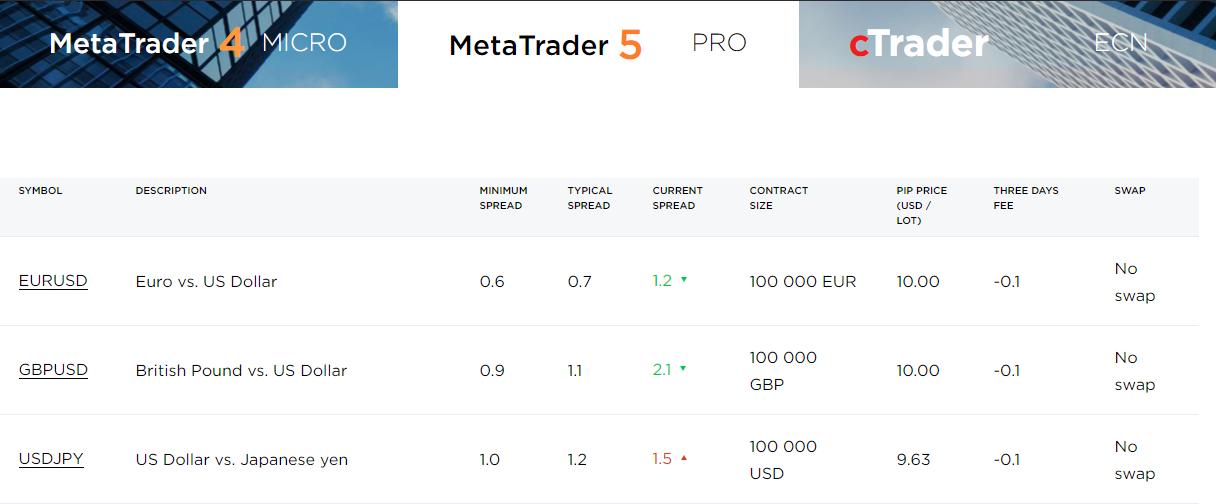 OctaFX Pro Account fees
