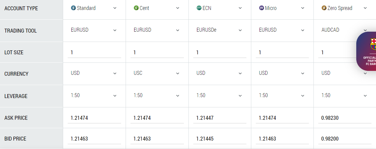 FBS Trading Fees