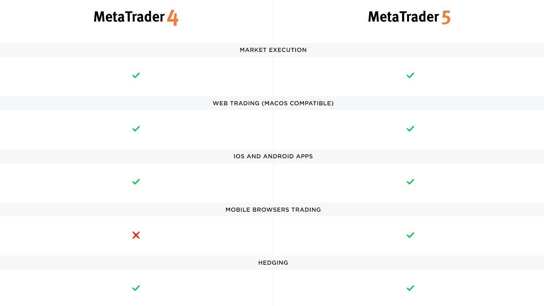 MT4 vs MT5 comparison OctaFX