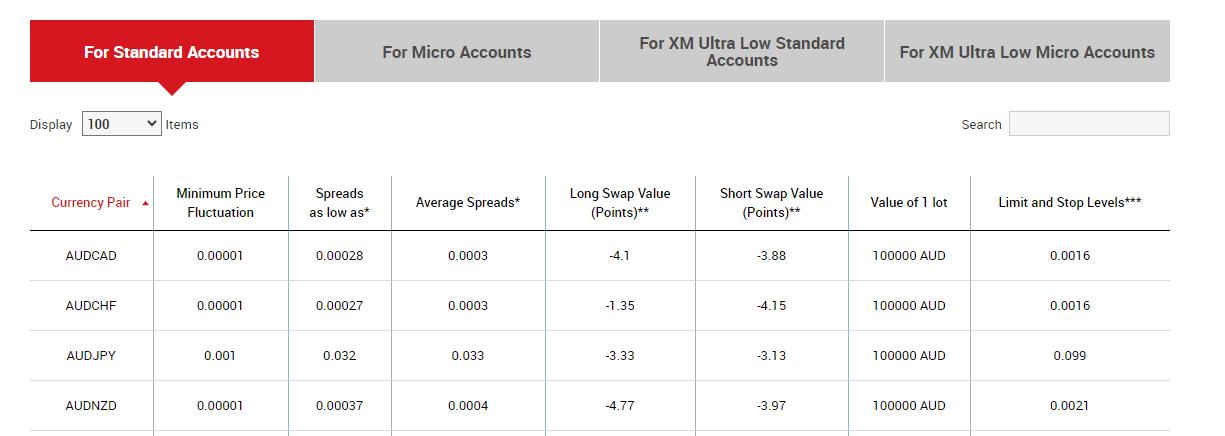 XM Broker spread comparison