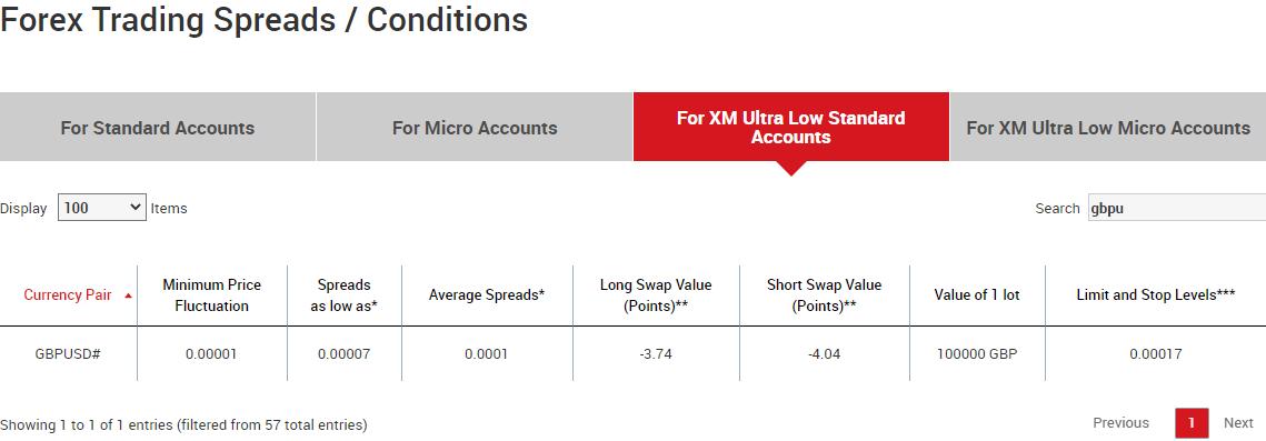Compare Forex broker Spread